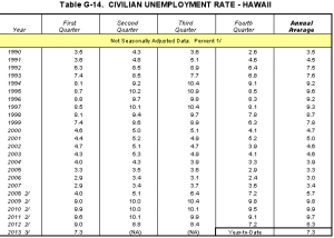 Civilian unemployment rate for Hawaii County from 1990 through first quarter 2013. Image courtesy DBEDT.