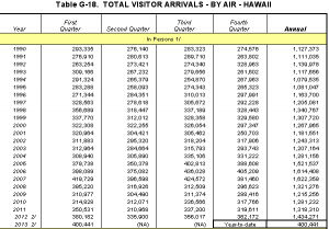 Total visitor arrivals  by air in Hawaii County from 1990 through first quarter 2013.  Image courtesy DBEDT.