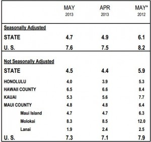 Table showing unemployment rates throughout the state. Image courtesy of DLIR.
