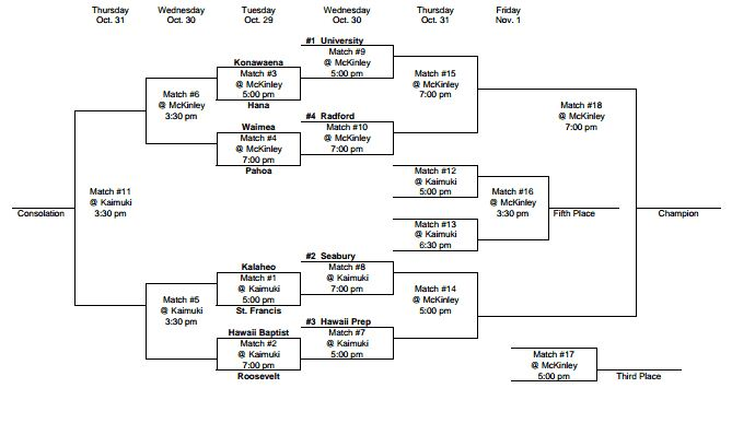 The HHSAA Division II girls volleyball bracket is available by clicking here. HHSAA courtesy.