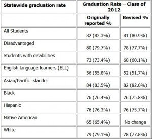 Revised graduation rates for Hawaii schools statewide (click to enlarge). Hawaii Department of Education graphic.
