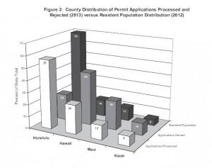 Source: Firearm Registration in Hawaii, 2013.
