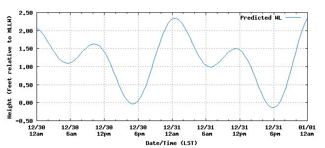 Hilo tides / Image: NOAA