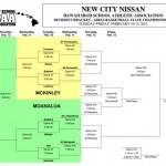 New City Nissan/Hawai'i High School Athletic Association Division I Girls Basketball Championship bracket. HHSAA image.