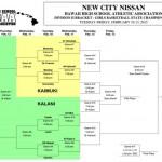 New City Nissan/Hawai'i High School Athletic Association Division II Girls Basketball Championship bracket. HHSAA image.