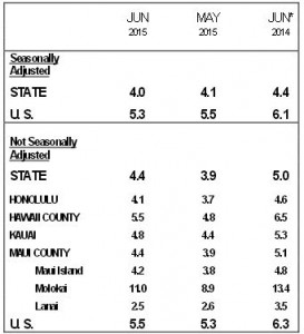 This chart shows a breakdown of unemployment rates throughout the state. DLIR courtesy image.