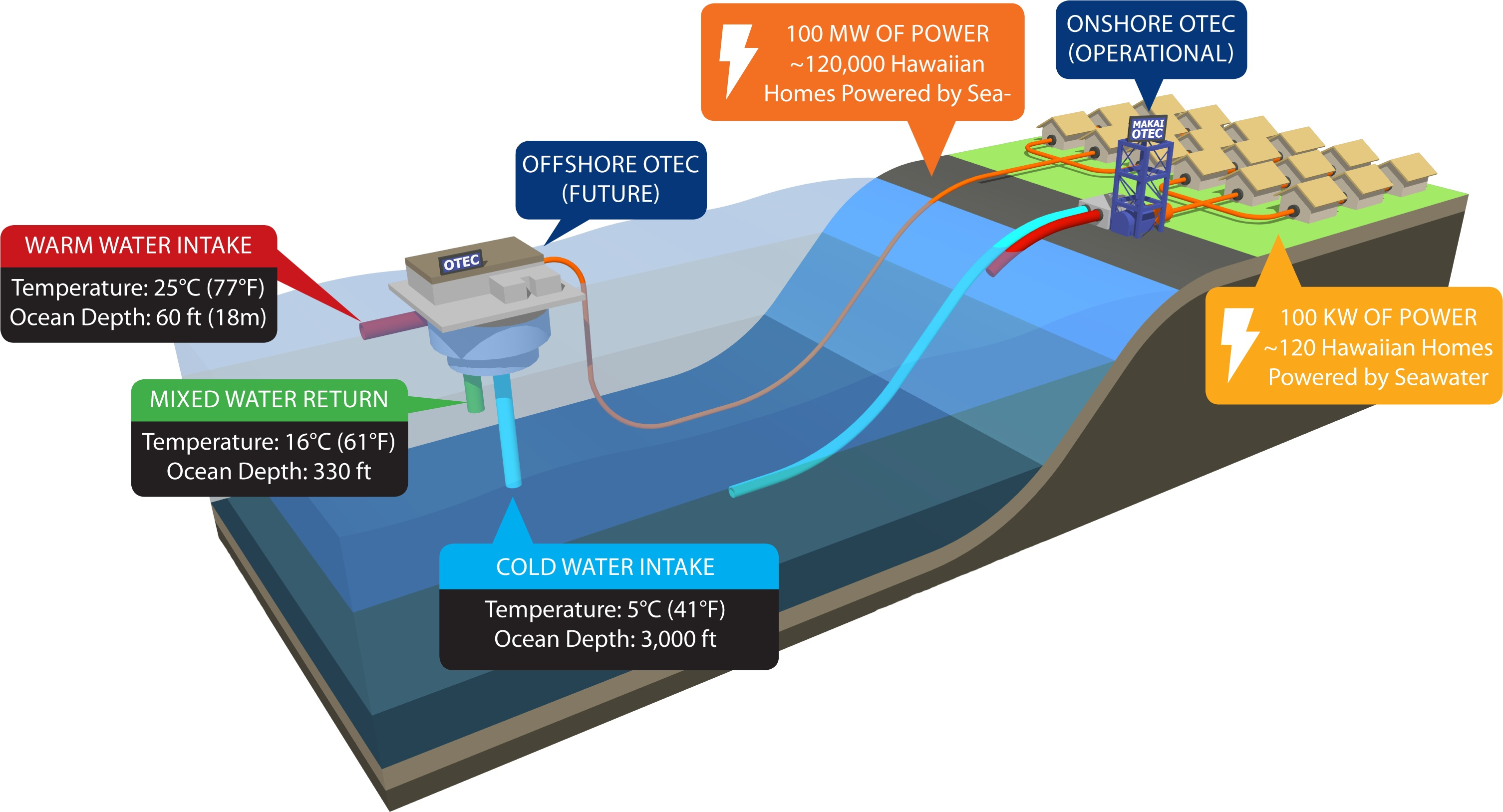 largest ocean thermal plan connects to grid