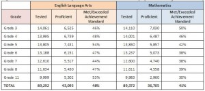State of Hawai'i Department of Education chart.
