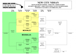 2015 New City Nissan/HHSAA Division I Girls Volleyball bracket. HHSAA image (click to enlarge)