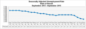 This chart shows the seasonally adjusted unemployment rate in the State of Hawai'i between September 2013 and September 2015. DLIR image.