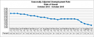 This chart shows the seasonally adjusted unemployment rate in the State of Hawai'i between October 2013 and October 2015. DLIR image.