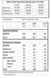 This chart shows not seasonally adjusted unemployment rates in State of Hawai'i counties. DLIR image