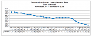 This chart shows the seasonally adjusted unemployment rate in the State of Hawai'i between November 2013 and November 2015. DLIR image.