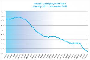 unemployment tax 2016