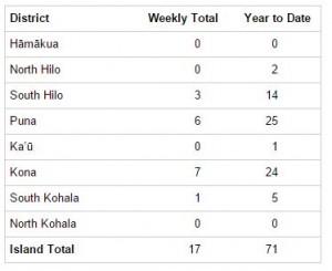 DUI Stats Chart