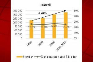 Image credit: U.S. Census Bureau, 1980, 1990, and 2000 decennial census, and 2010-2014 ACS five-year estimates.