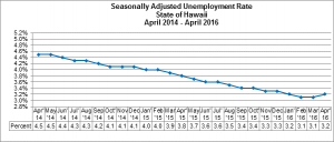 This chart shows the seasonally adjusted unemployment rate in the State of Hawai'i between April 2014 and April 2016. DLIR image.