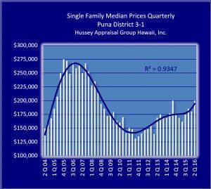 Puna quarterly trend chart. Hussey Appraisal Group Hawaii Inc. graphic.