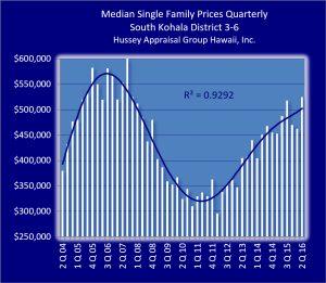 South Kohala quarterly trend chart.