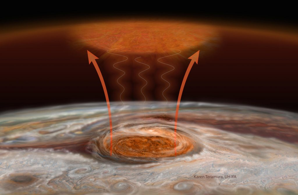 Artists' concept of the mechanism of heating from the Great Red Spot.