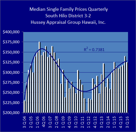 South Hilo sales volume is considerably stronger than a year prior. Image credit Hussey Appraisal Group Hawaii Inc.