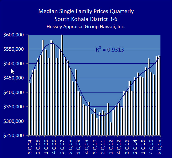 South Kohala's sales volume dropped 13% in the third quarter 2016. Image credit Hussey Appraisal Group Hawaii Inc.