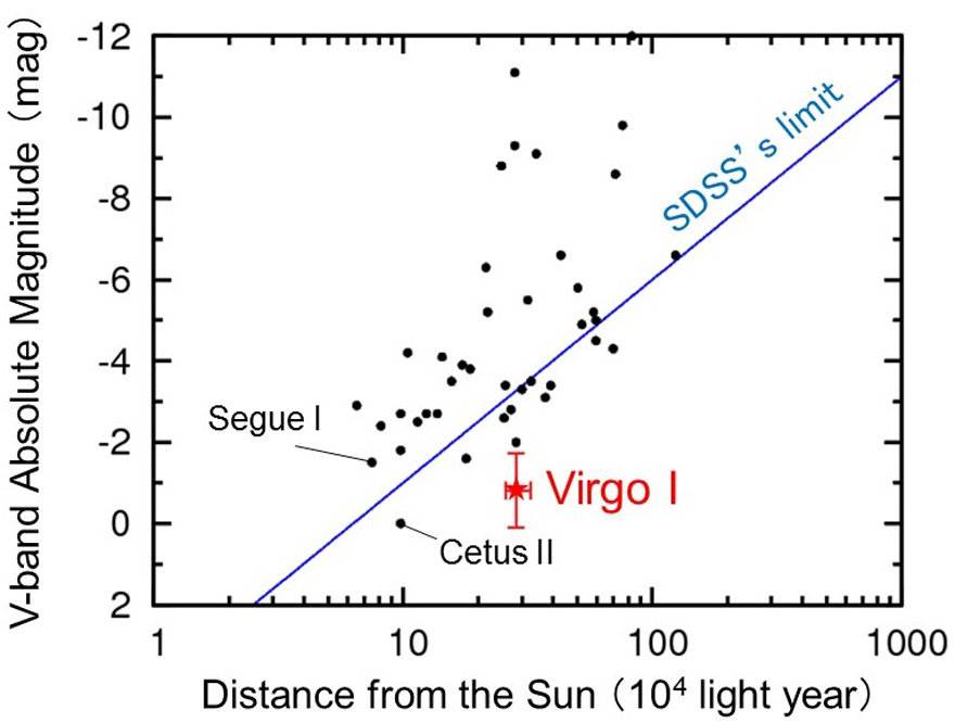 Figure 5: The relation between the distance from the Sun and absolute magnitude in optical waveband for Milky Way satellites discovered so far. Virgo I is extremely faint and distant from the Sun and is beyond the reach of SDSS. Except for Virgo I, DES mostly discovers those outside SDSS's limit.