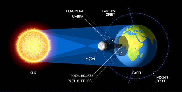 The Great American Eclipse set for Monday, Aug. 21