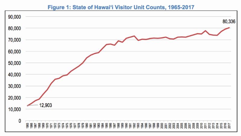 Net Decrease in Hotel Units on Hawai'i Island in 2017