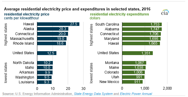 The Average Residential Electricity Customer Spent 1 753 For In 2016 About 400 More Than U S And Almost Twice As Much