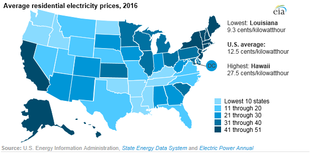 Hawaii Has Highest Residential Electric Prices in the US Big