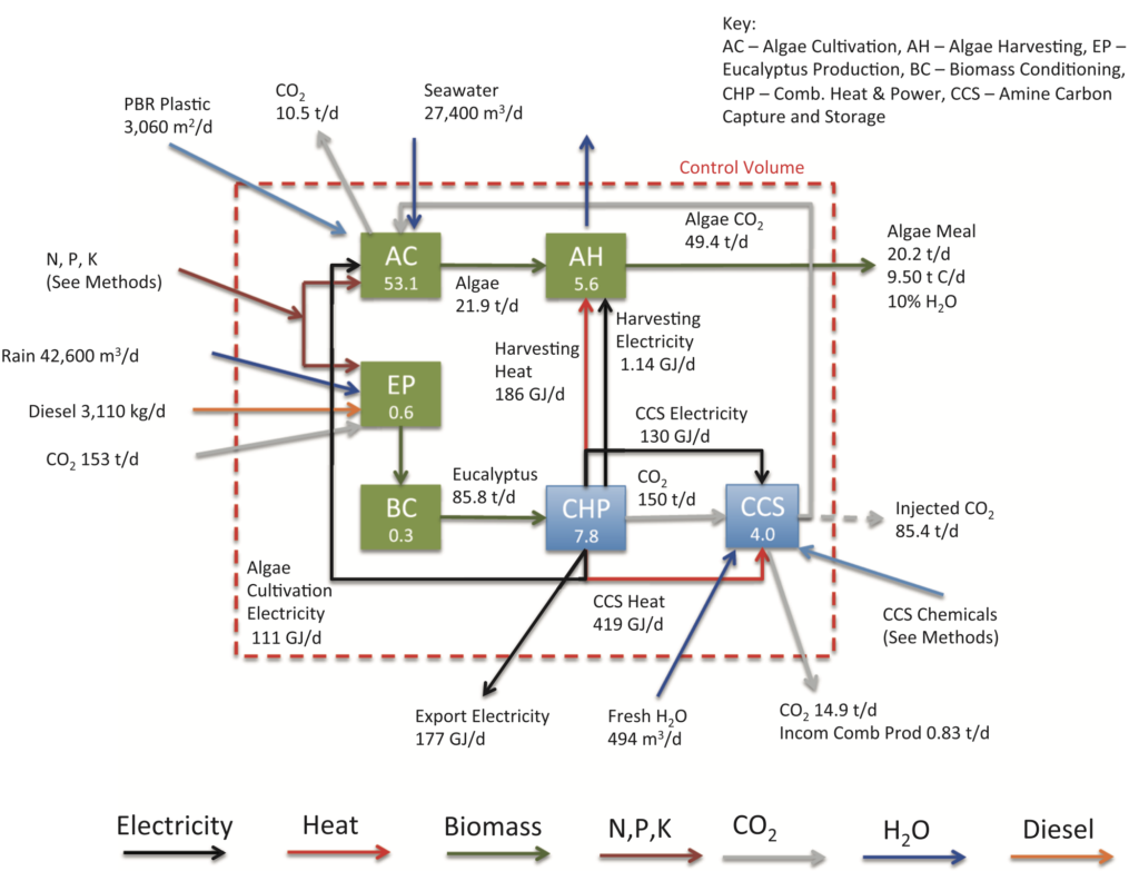 Integrating Algae with Bioenergy Carbon Capture and Storage (ABECCS) Increases Sustainability