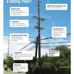 PUC Approves Transfer of Jointly Owned Utility Poles