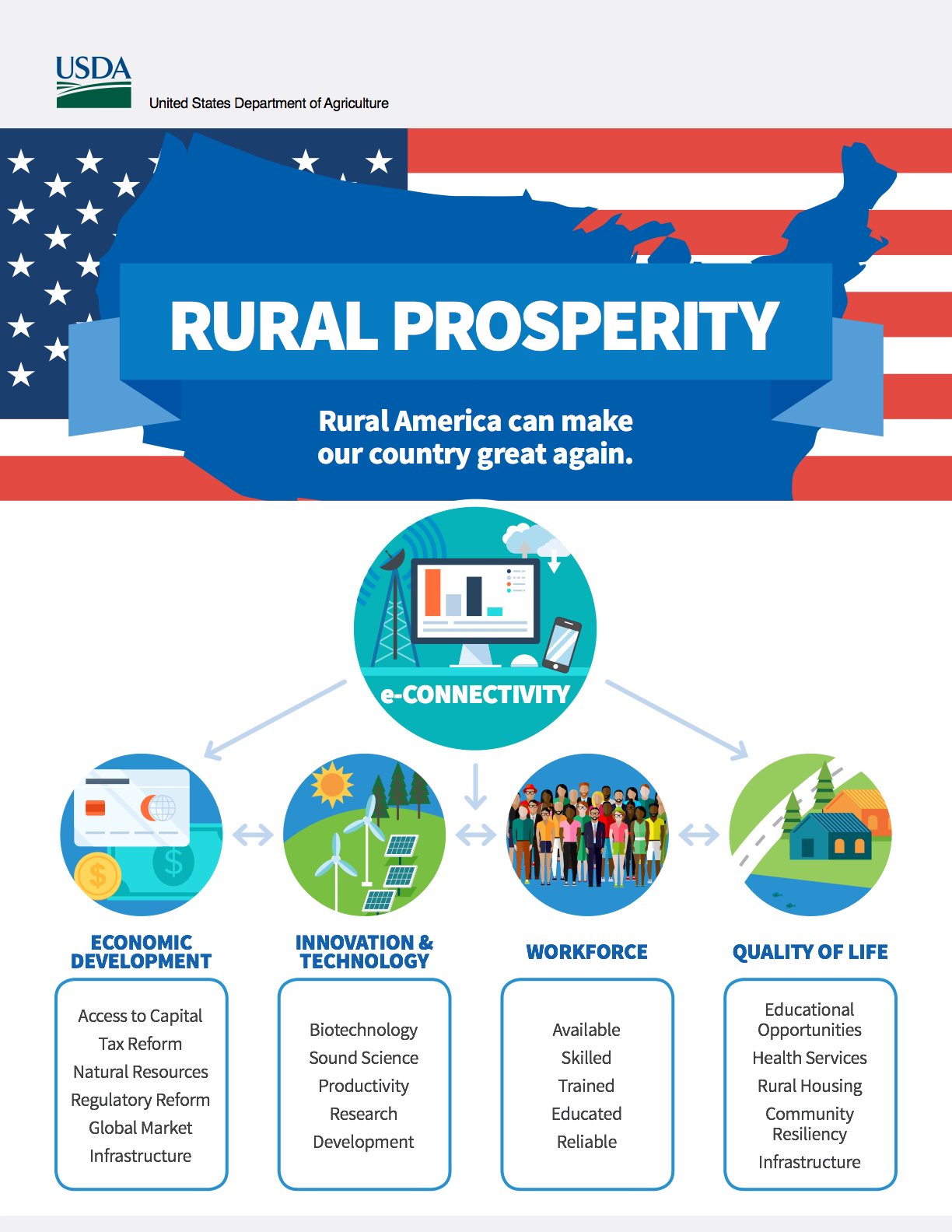 USDA rural task force infographic