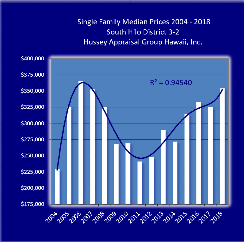 Hawai I S Housing Market Posted An Impressive 9 Gain In Home Values With Average Price Of 353 750 The Previous Year Had Seen Prices