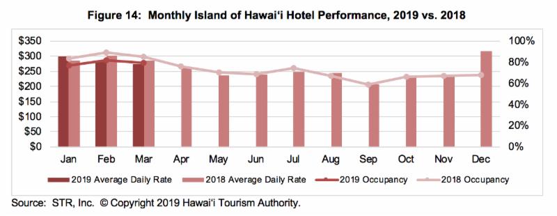Tourism Declines on Hawaiʻi Island in Q1 of 2019   Big