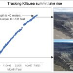 Volcano Watch: Kīlauea Volcano's Summit Water Lake is 1 year old